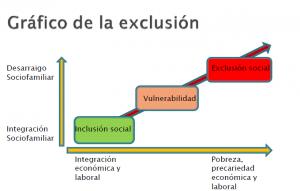 la exclusión social gráfico