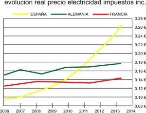 EVOLUCION PRECIO ELECTRICIDAD_1